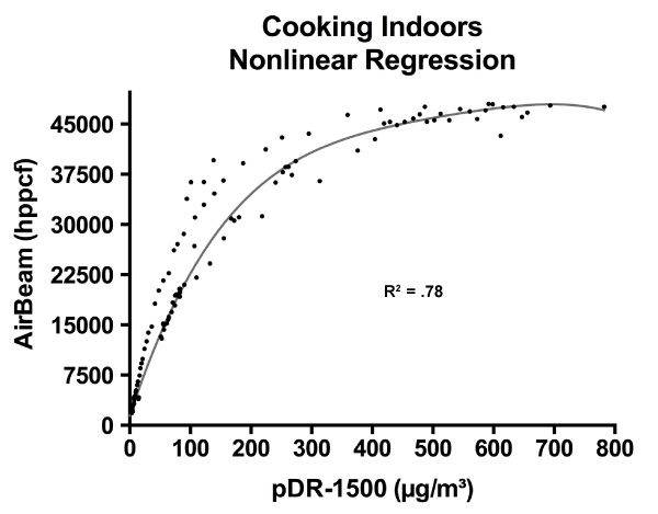 Cooking Indoors Nonlinear Regression