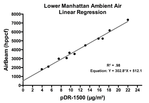 Lower Manhattan Ambient Air Linear Regression 1