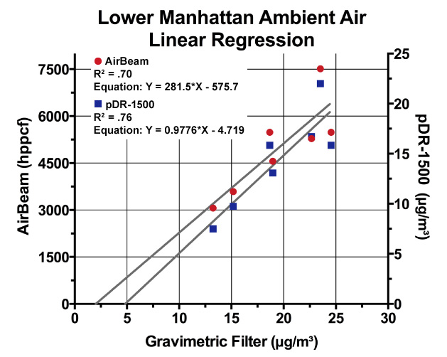Lower Manhattan Ambient Air Linear Regression 2